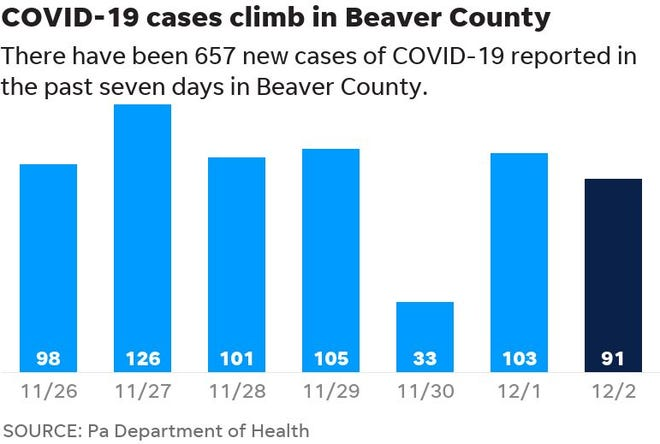 There have been 657 new cases of COVID-19 reported in Beaver County in the past week.