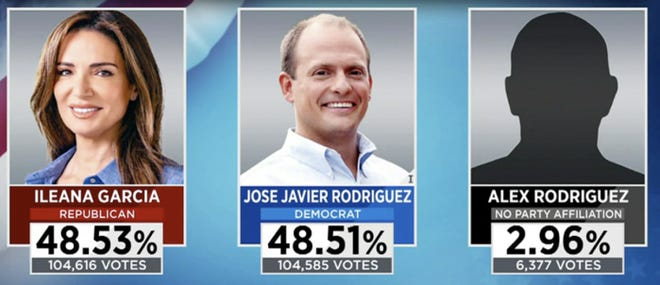 Stolen election? Many observers say look no further than Senate District 37 in Coral Gables.