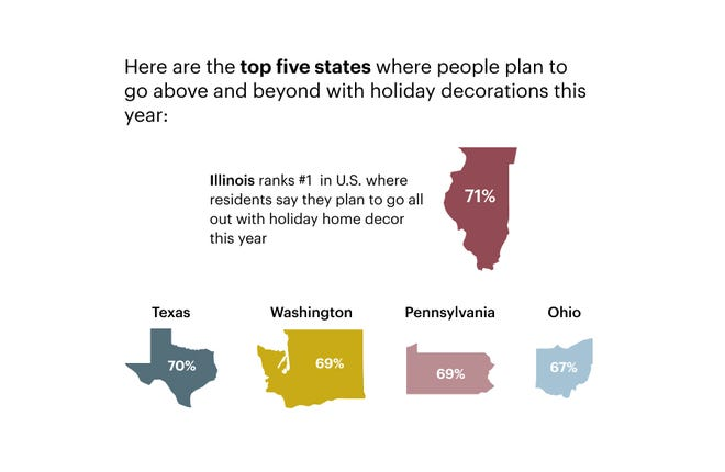 Texas came in second among states in which people plan to go all out with their home holiday decorations this year.