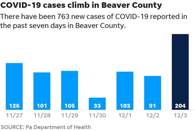 The number of new COVID-19 cases in Lawrence County hit a new high Thursday.