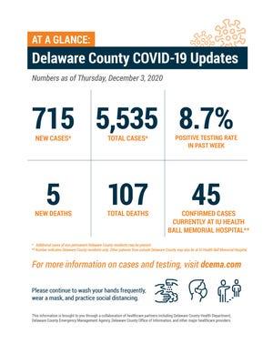 Delaware County COVID-19 update, Dec. 3, 2020