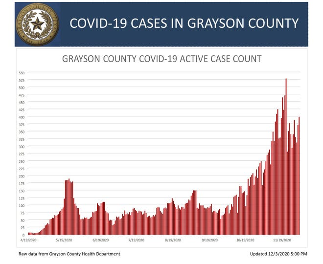 Grayson County's COVID-19 Active Case Count on Thursday