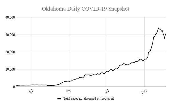 The number of active COVID-19 cases in Oklahoma climbed above 30,000 for the first time in almost a week Saturday.