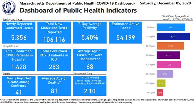 The Massachusetts Department of Public Health report from Saturday, Dec. 5, 2020.