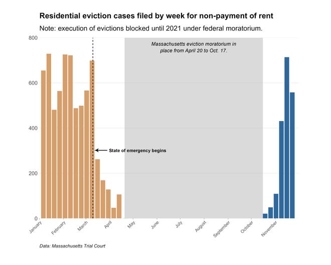 Massachusetts Trial Court data show newly filed eviction cases for non-payment of rent have been rising since a moratorium on evictions lifted Oct. 17.