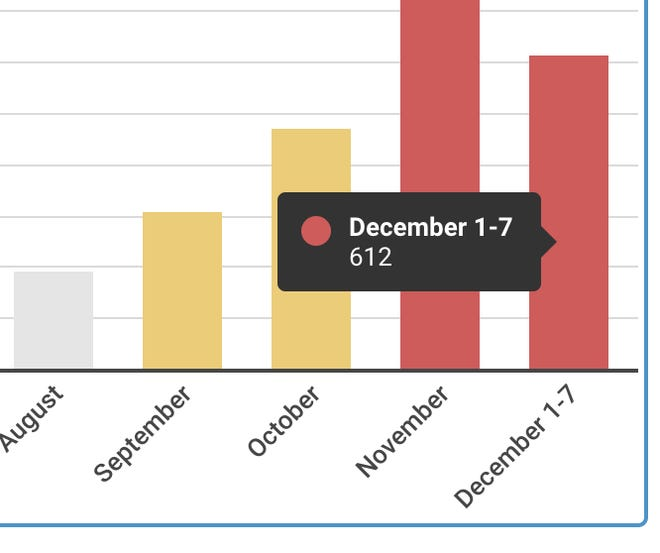 COVID-19 cases surged in December's first 7 days.