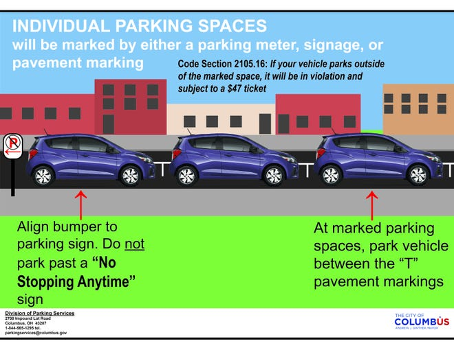 This graphic explains a pilot parking initiative Columbus tested from Aug. 2 to Sept. 2 on South Third Street in German Village. This spring, the city will expand the initiative to South High Street between East Livingston Avenue and Kossuth Street by painting T-shaped markings to designate parallel-parking spots, according to Robert Ferrin, assistant director of parking services with the city.