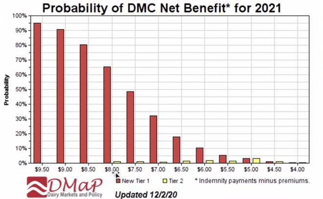 The net benefit for Dairy Margin Coverage payments increases as you purchase a higher level of coverage.