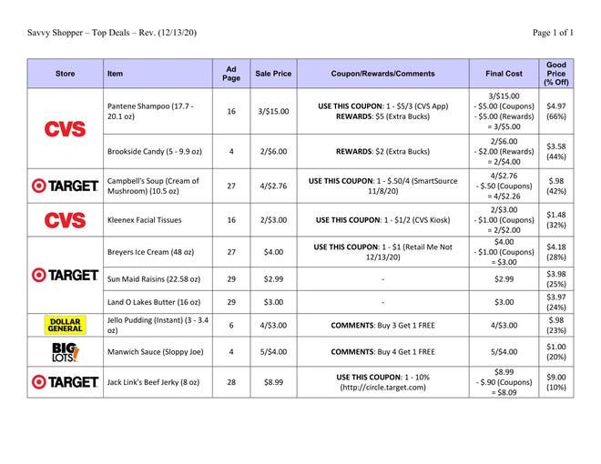 Savvy Shopper top deals for 12/13/20