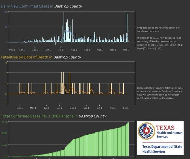 Coronavirus cases statistics in Bastrop County.