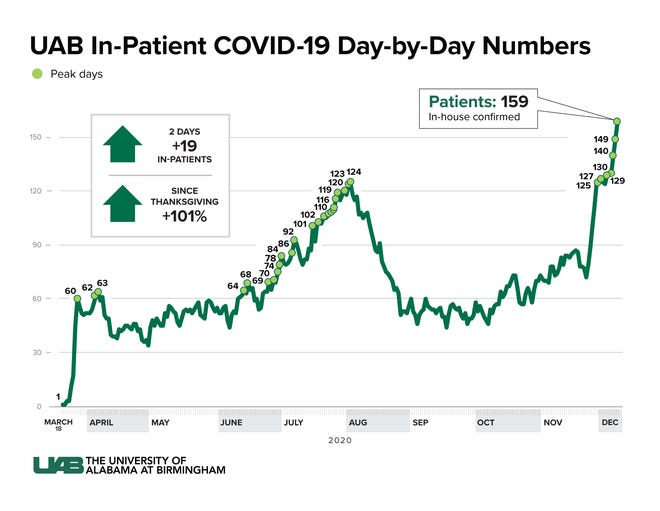 UAB physicians say public health projects could double the number of patients hospitalized with COVID-19 by Christmas.