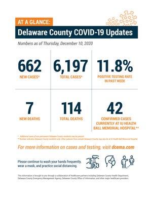 Delaware County weekly COVID-19 update, Dec. 10
