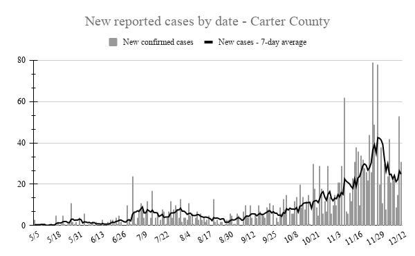 Carter County recorded 53 new cases of COVID-19 on Friday and 31 new cases on Saturday. The seven-day average of new cases dipped near 20 earlier this week after nearly a week of declining numbers.