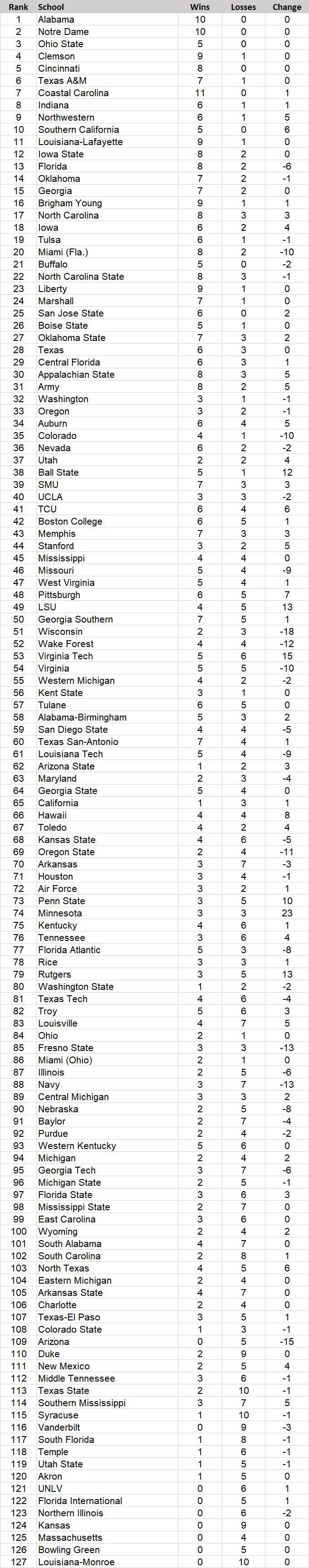 Miami, Florida tumble in 1-127 ranking