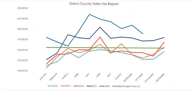 Otero County collected $172,509.80 for the month of October, $14,122.87 more than the county received in the same time frame in 2019.