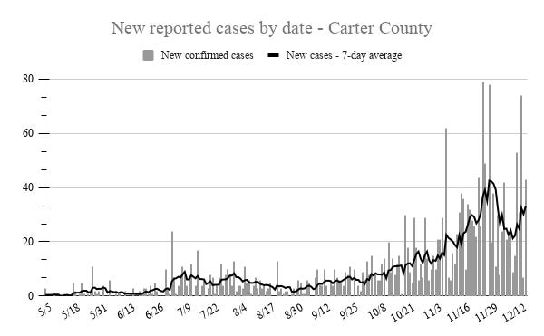 Tuesday was only the ninth day that Carter County recorded more than 40 new cases of COVID-19 in a single day. The seven-day average of new daily cases also returned to its highest mark in about two weeks.