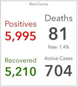 Reno County COVID-19 data