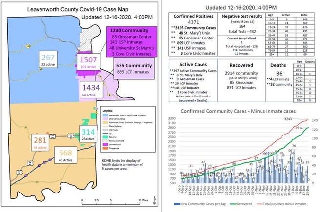 Courtesy: Leavenworth County Health Department