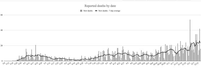 The deaths of 2,144 Oklahoma residents have now been linked to COVID-19 since the onset of the pandemic in March.