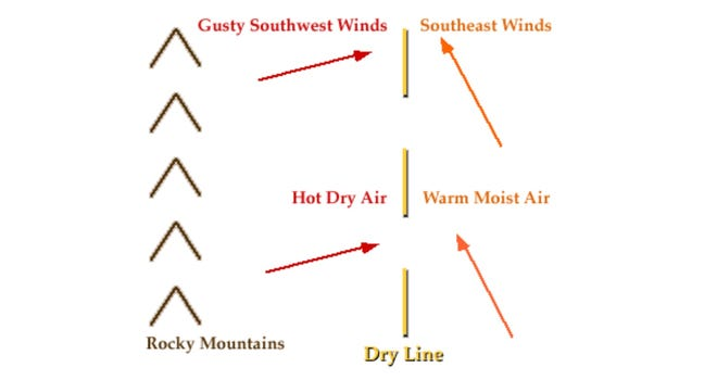Formation of a dryline.