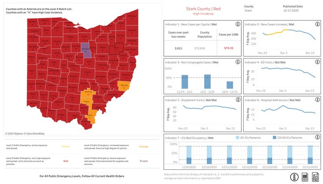 Stark County improved from purple to red on the state's coronavirus alert map.