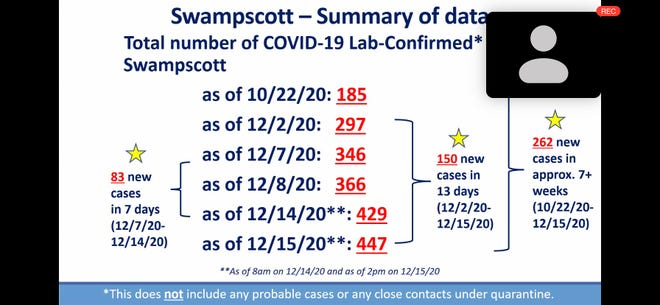 A PowerPoint slide showing the total number of COVID-19, lab-confirmed cases in Swampscott.