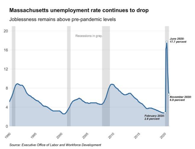 Mass. unemployment