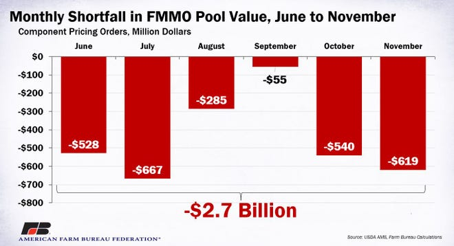 Combined, the value of negative PPDs, i.e., the shortfall in FMMO revenue sharing pools, from June to November is estimated at -$2.7 billion.