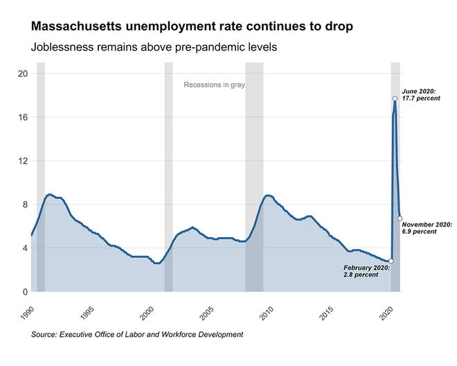 For the first time in months, the unemployment rate in Massachusetts equals the national rate at 6.7%, although still higher than pre-pandemic levels.