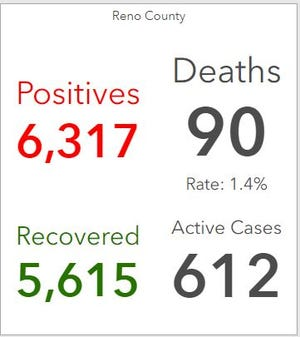 Latest COVID-19 data from Reno County Dashboard