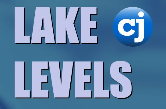 Kansas lake levels