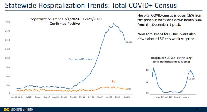 Sebuah slide yang disajikan oleh Departemen Kesehatan dan Layanan Kemanusiaan Michigan menunjukkan tren penurunan rawat inap pada orang-orang dengan COVID-19. Slide tersebut diberikan pada Rabu, 23 Desember 2020.