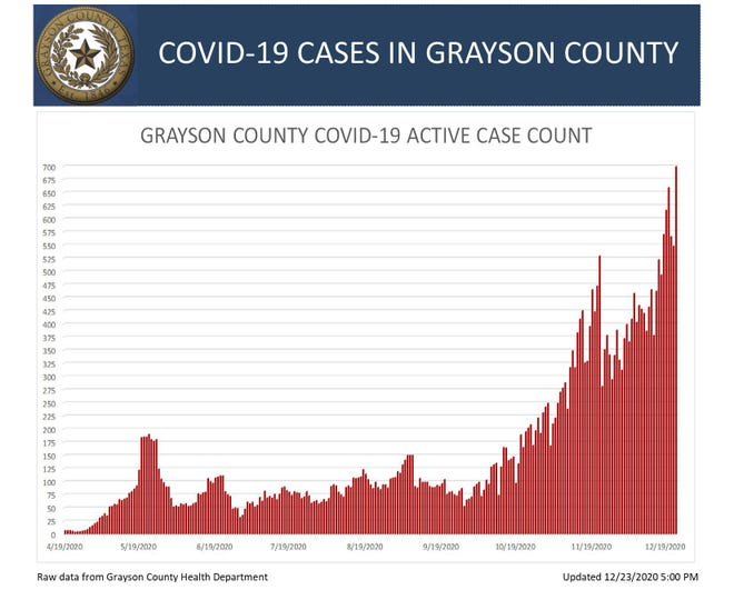 Grayson County's Active COVID-19 case chart for Wednesday, December 23, 2020.