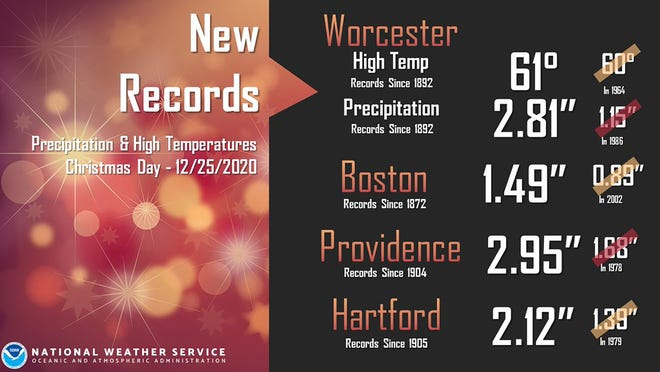 It was a record-breaking Christmas weather day on Friday. While all four official sites broke precipitation records, Worcester also had the warmest Christmas day on record.