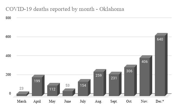 December in Oklahoma has recorded 640 deaths linked to COVID-19, more than the first five months of the pandemic combined.