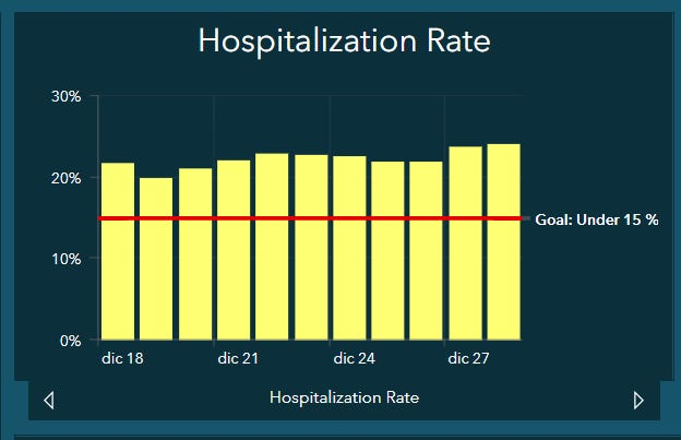 The COVID-19 hospitalization rate was at 24.03 percent on Monday.