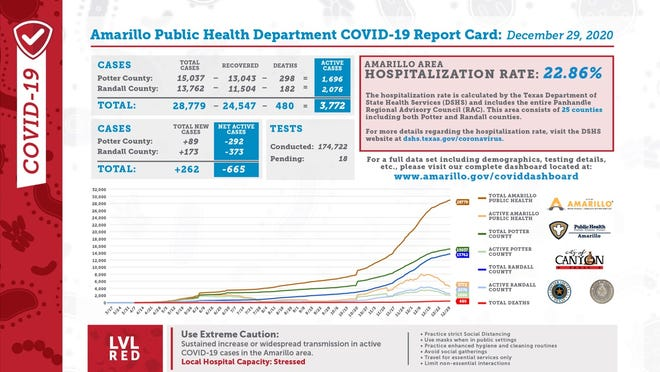 Tuesday's Amarillo Public Health Department COVID-19 Report Card indicated there were 262 total new cases and a Hospitalization Rate of 22.86 percent.