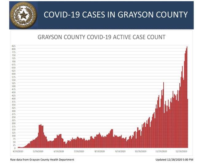 COVID-19 active cases graph for Dec. 28, 2020