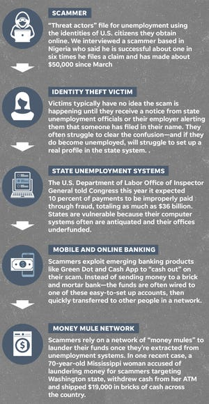 Key pieces of imposter unemployment scam