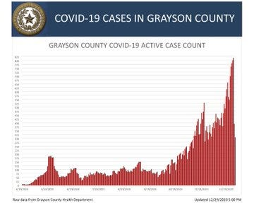 A chart showing the active COVID-19 cases in Grayson County since the start of the pandemic.