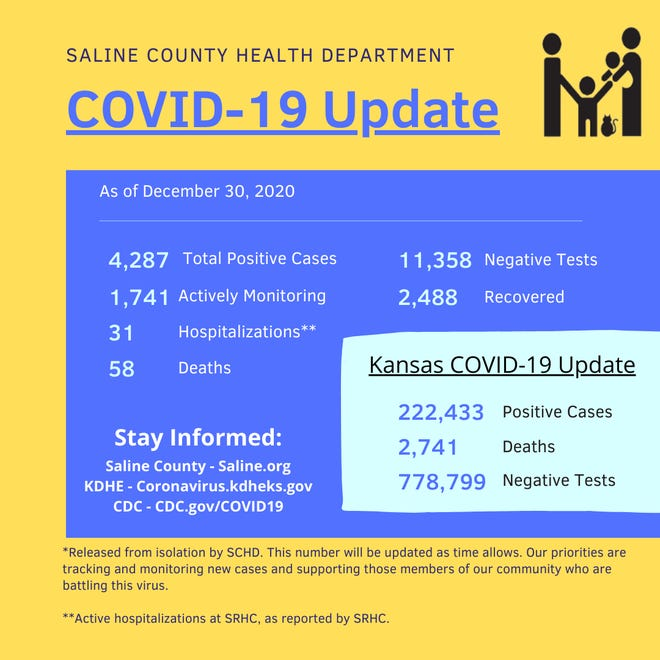 Four more COVID-19 deaths were reported by Saline County Wednesday. The county now has 58 total deaths from the disease in 2020.