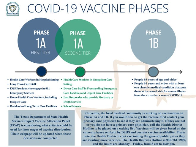 A graphic shows the phases of distribution of the COVID-19 vaccine.