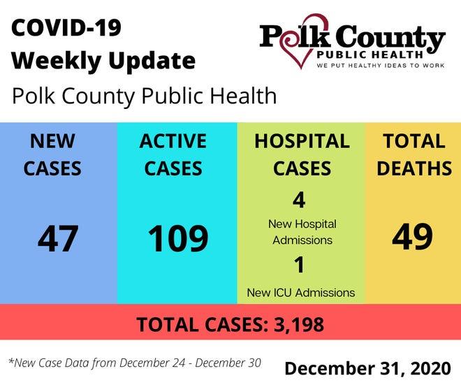 PCPH weekly COVID-19 update through Dec. 31, 2020