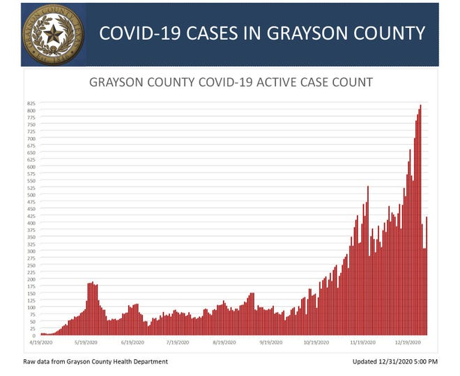 GC COVID-19 active case count chart for Dec. 31, 2020.