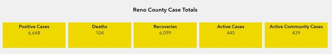 Reno County COVID-19 Dashboard for Jan. 4, 2020
