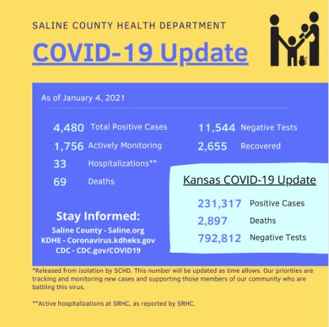 Eleven new deaths, along with 193 new positive cases of the coronavirus, have been reported in Saline County on Monday.