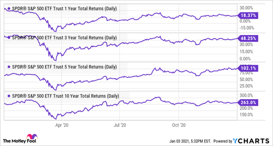 SPY 1 Year Total Returns (Daily) data by YCharts
