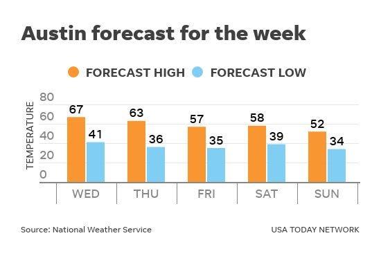 Austin forecast for Jan. 6-10