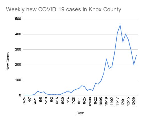 Weekly new COVID-19 cases in Knox County