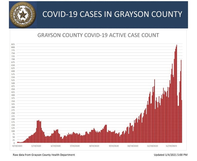 Grayson County COVID-19 active case count chart for Jan. 4, 2021.